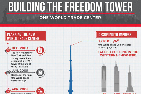 Building-The-Freedom-Tower-resize